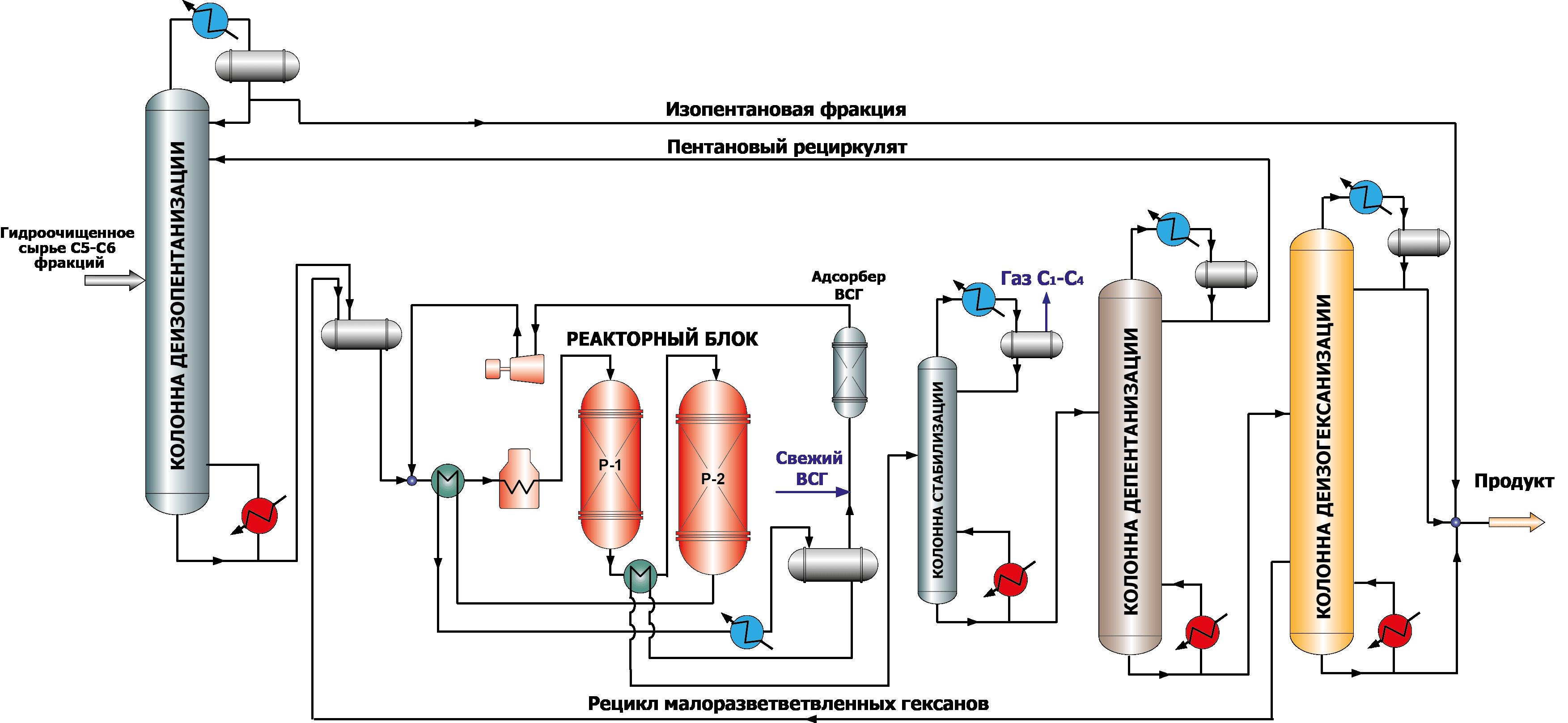 Гидрокрекинг вакуумного газойля схема