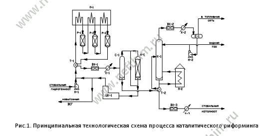 Технологическая схема каталитического риформинга